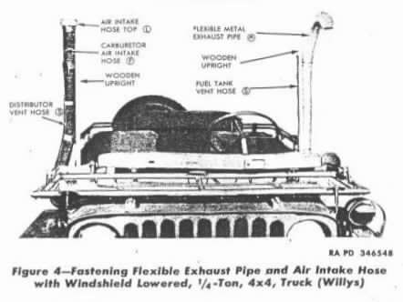 Evolution Of Deep Water Fording and the Jeep